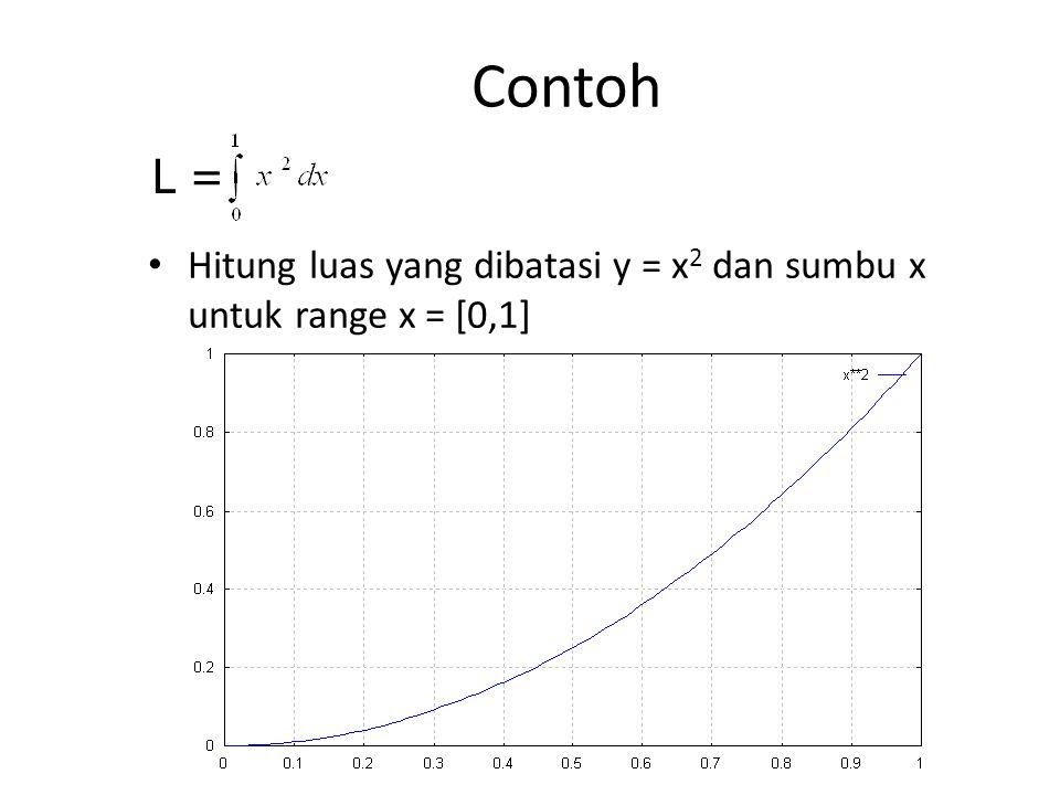 Contoh L = Hitung luas yang dibatasi y = x2 dan sumbu x untuk range x = [0,1]